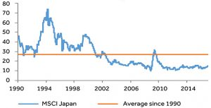 PE ratios of Japanese stock market