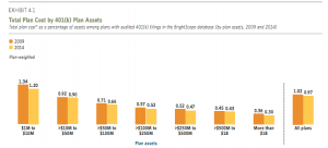 401K expense ratios