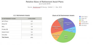 size of 401K plans compared to other retirement assets