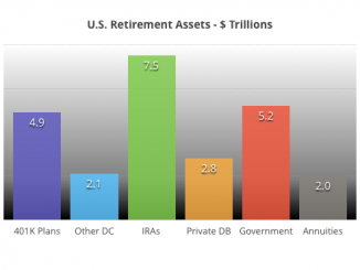 retirements bar chart comparing size of 401K assets